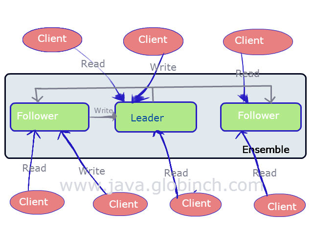 zookeeper explained Globinch java